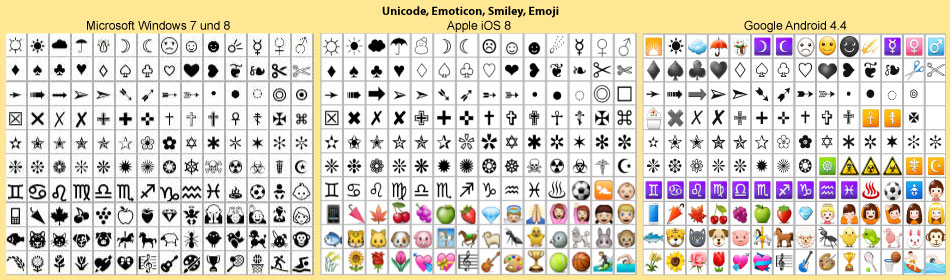 Sonderzeichen, Unicode, Smileys, Emoji
